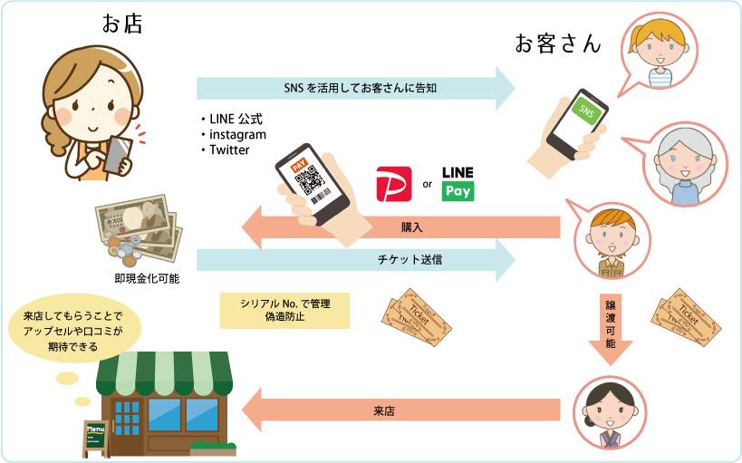 ファンディングシステム図